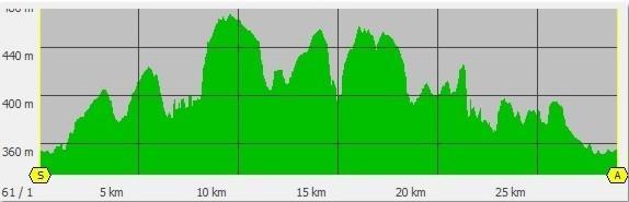 Profil 30 km