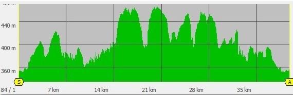 Profil 40 km
