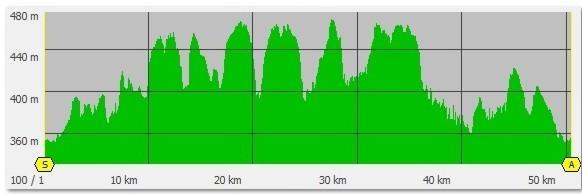 Profil 50 km